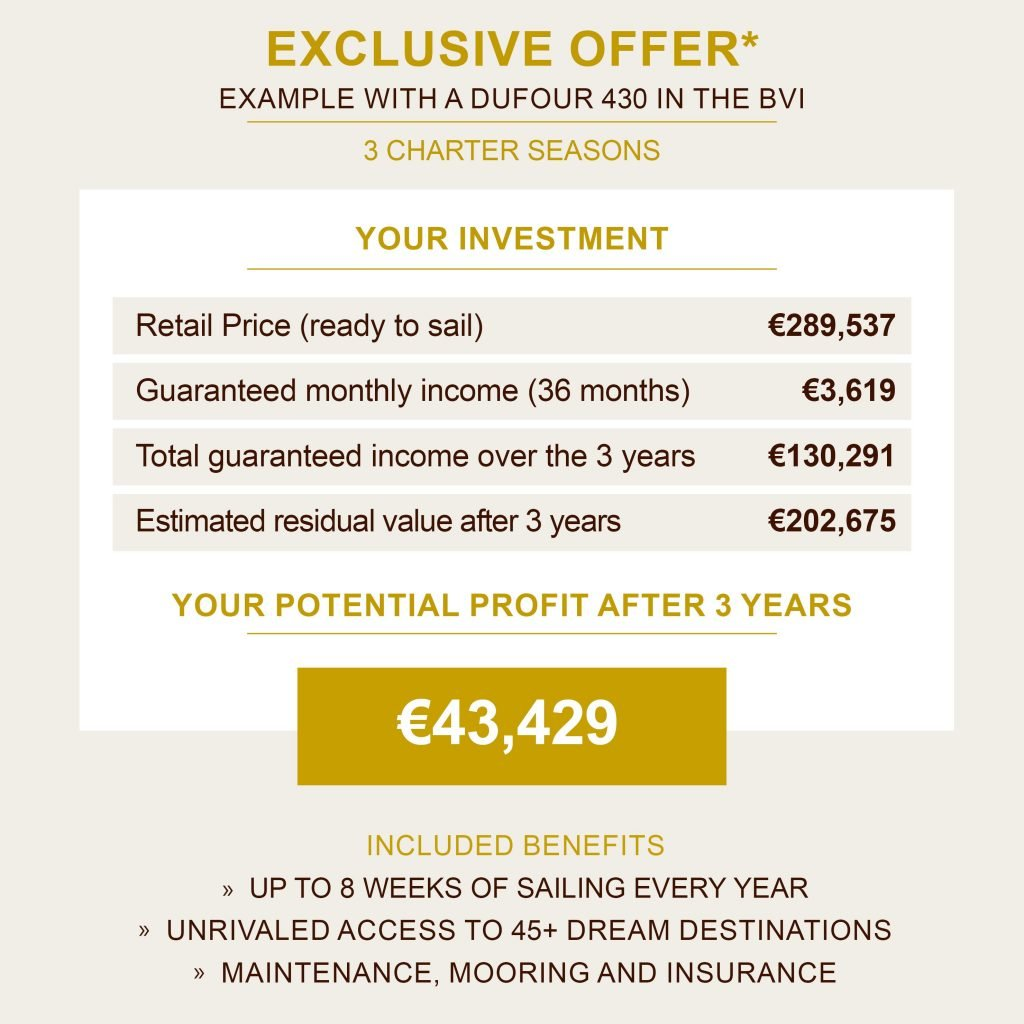 Exclusive partner offer: own the yacht of your dreams with 15% annual return*